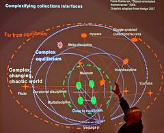 Peter Samis (SFMoma) et les espaces critiques ...