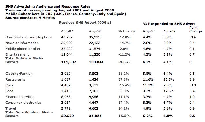 comScore SMS data