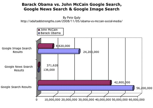 Barack Obama vs. John McCain Google Search, Google News Search & Google Image Search