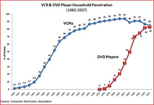 VCR and DVD penetration