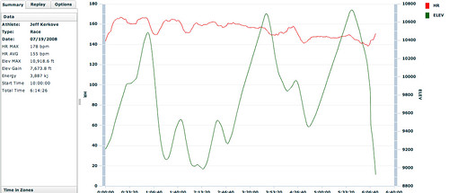 B68 race hr and elevation profile