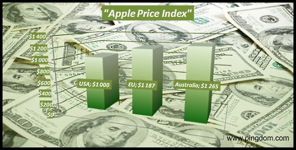 Apple Price Index