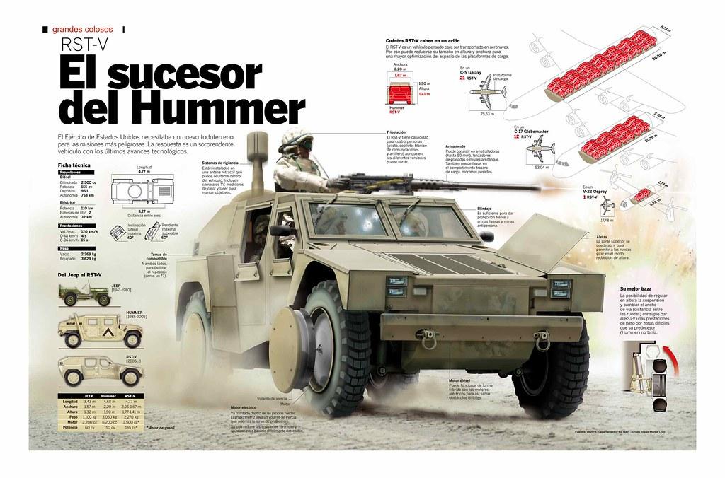 RSTv: El nuevo Hummer de combate