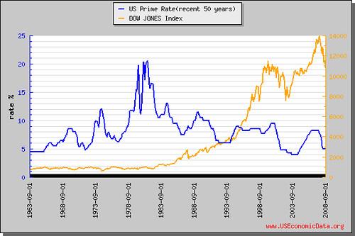基本放款利率(近50年)