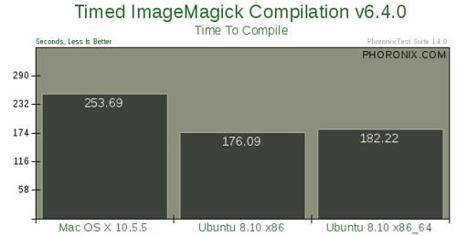 Mac OS X 10.5.5 vs. Ubuntu 8.10 --评测8
