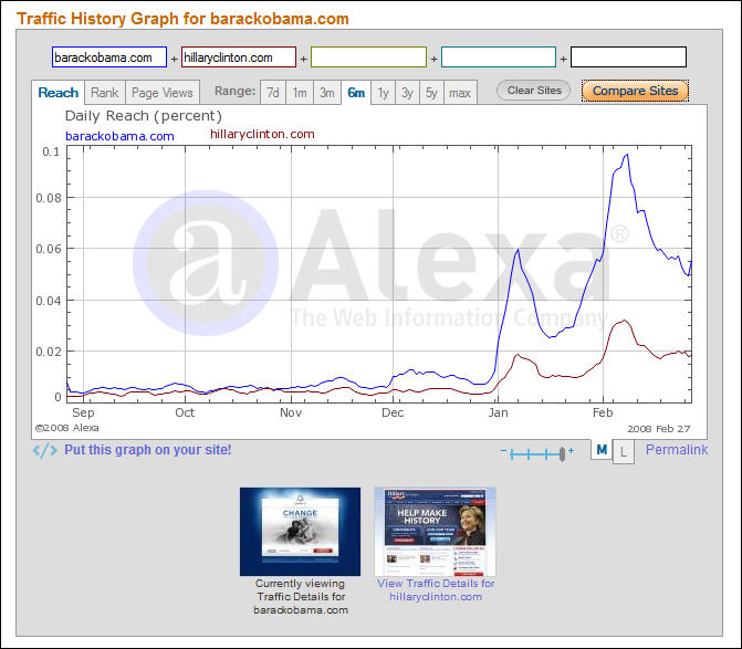 Barack Obama vs. Hillary Clinton Traffic to Websites, by Alexa