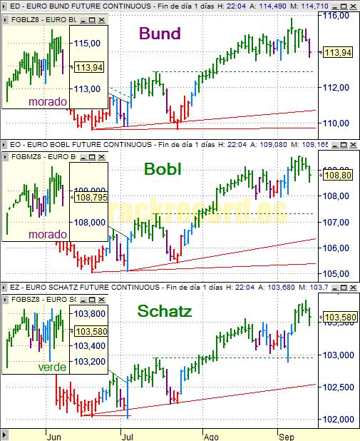 Estrategia bonos Eurex 15 septiembre 2008, Bund, Bobl y Schatz