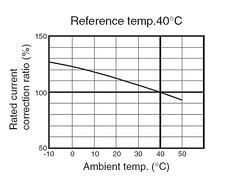 熱動+電磁溫度變異