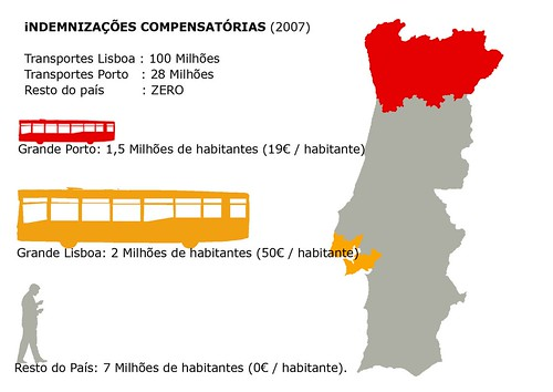 Financiamento do Estado aos Transportes