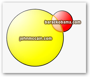 compararr dominios