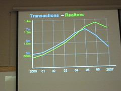 Number of Transactions vs Number of Real Estate Agents