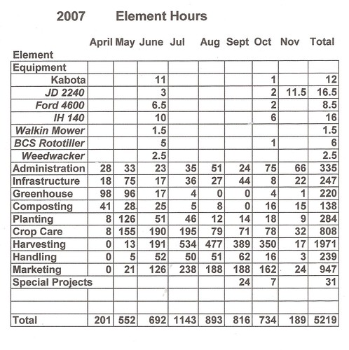 2007 Element Hours