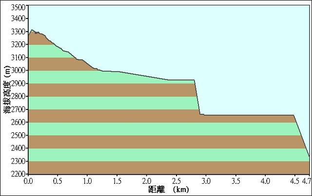 2008.11.16 嘉明湖登山行落差 Day 4