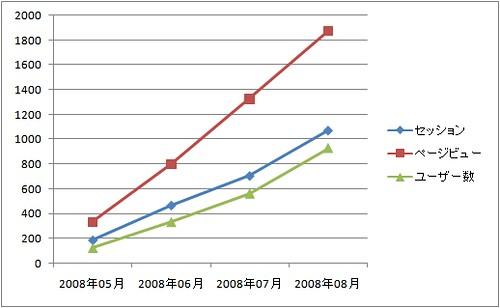 20080902グラフ