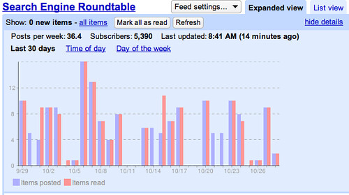 Google Reader Subscription Stats