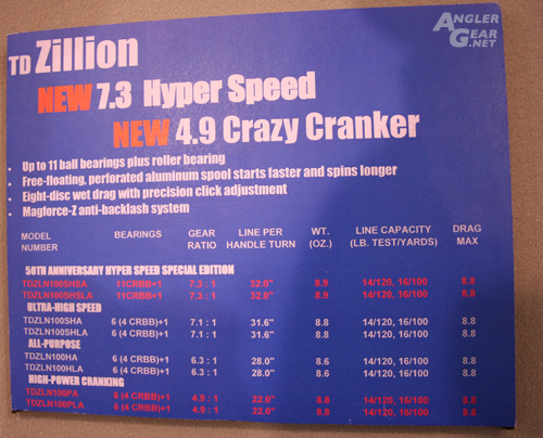 Daiwa Zillion and 4.9 Crazy Cranker Information Display