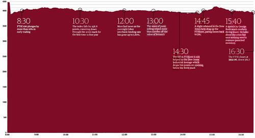 Correct FTSE 100 graph