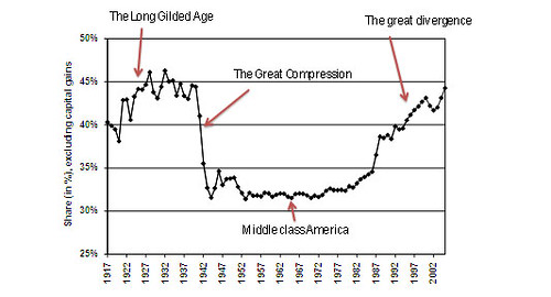 krugman_chart