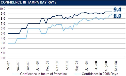[RI CONFIDENCE GRAPH] The Rays Index Confidence Graph: Week 22