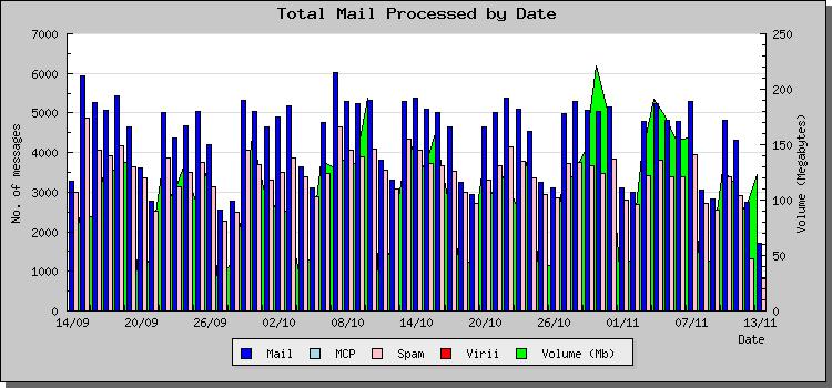 Mail Volume