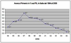 fatti_AvanzoPrimarioItalia (termometropolitico) Tags: tasse politica deficit pil lavoro grafici economica macroeconomia