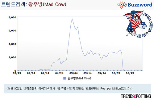 2601472342 c77b41422c Where's the buzz: Mad Cow epidemic movement in South Korea