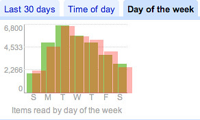 Compared: Day of Week RSS Reader Stats