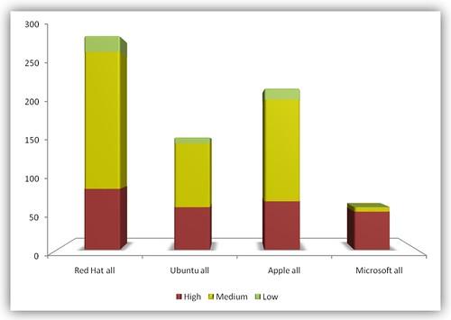 Nombre de vulnérabilités H1 2008