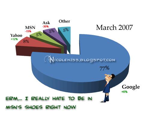 market share msn