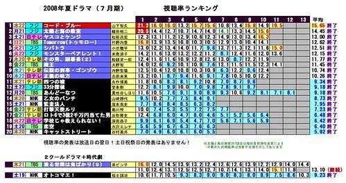 視聴率2008-7月期