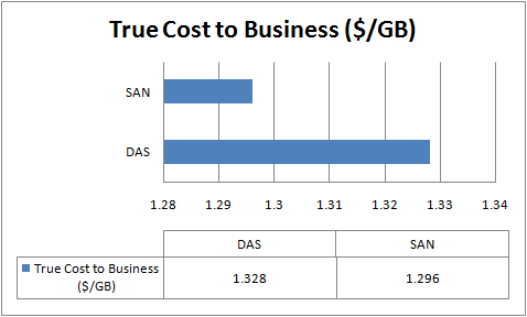 SAN vs DAS - True Cost to Business