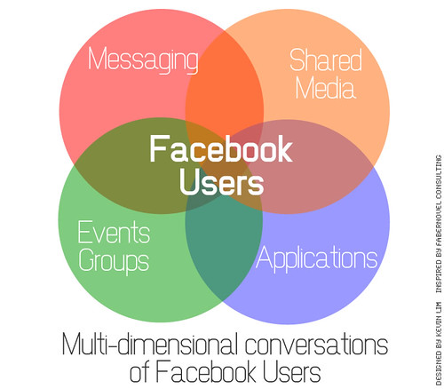 Multi-dimensional conversations of Facebook Users
