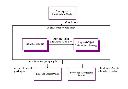 2742303757_2228e987df_o logical architecture models (deliverable)