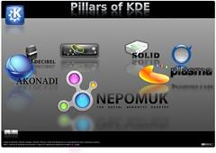 Nepomuk - Pillars of KDE