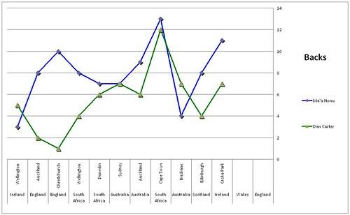 backs graph