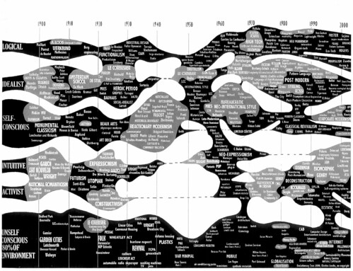 Evolutionary Tree 2000, Charles Jencks