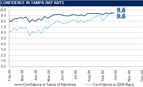 [RI CONFIDENCE GRAPH] The Rays Index Confidence Graph: Week 30