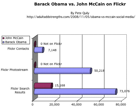 Barack Obama vs. John McCain on Flickr