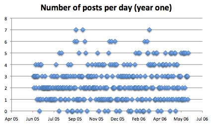 TechCrunch posts per day (year one)