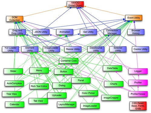 Yahoo User Interface Library (YUI) dependency tree