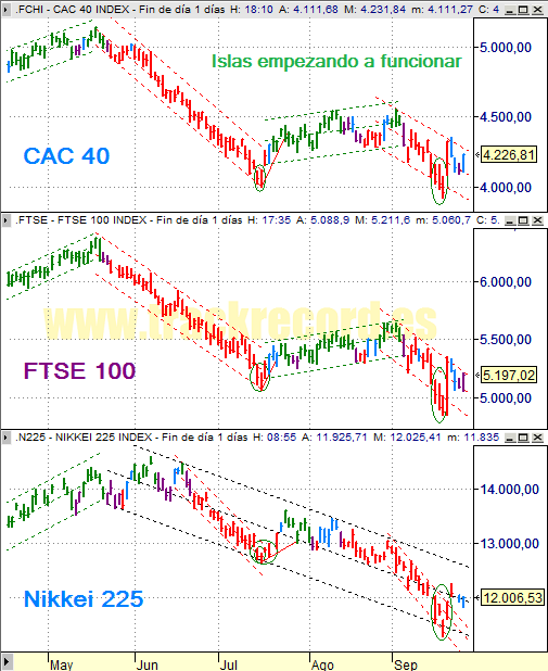 Estrategia índices Europa CAC 40 y FTSE 100 y Asia Nikkei 225 (25 septiembre 2008)