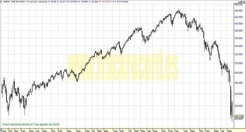 Mib30 perspectiva en semanal (de 2 agosto 2002 a 24 octubre 2008)