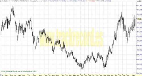 ZF Bond (Bonos USA 5 años) perspectiva en semanal (de 6 diciembre 2002 a 24 octubre 2008)