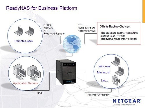 NetGear Rolls Out ReadyNAS Vault: Cloud-Based Backup And