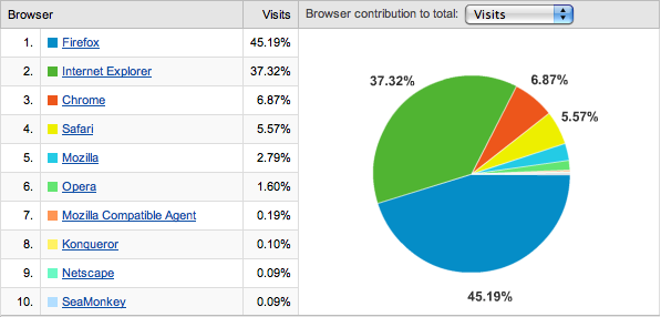 Search Engine Roundtable Chrome Usage