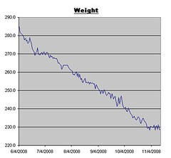 Weight Log for November 14, 2008