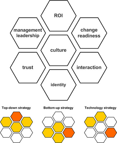 Model - The building blocks of social media strategy (Honeycomb Model)