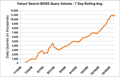 Yahoo Search Boss Query Volume