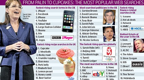 Cupcakes one of most-searched terms in 2008
