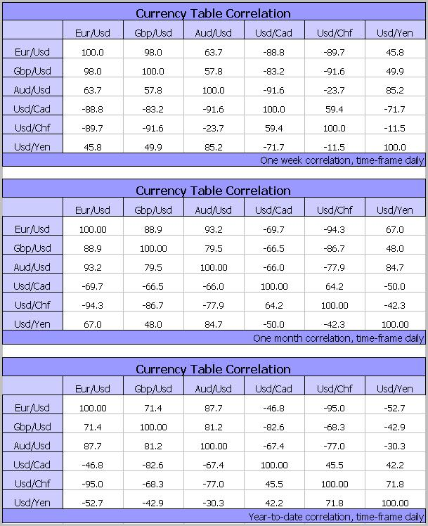 Forex currency corellation table